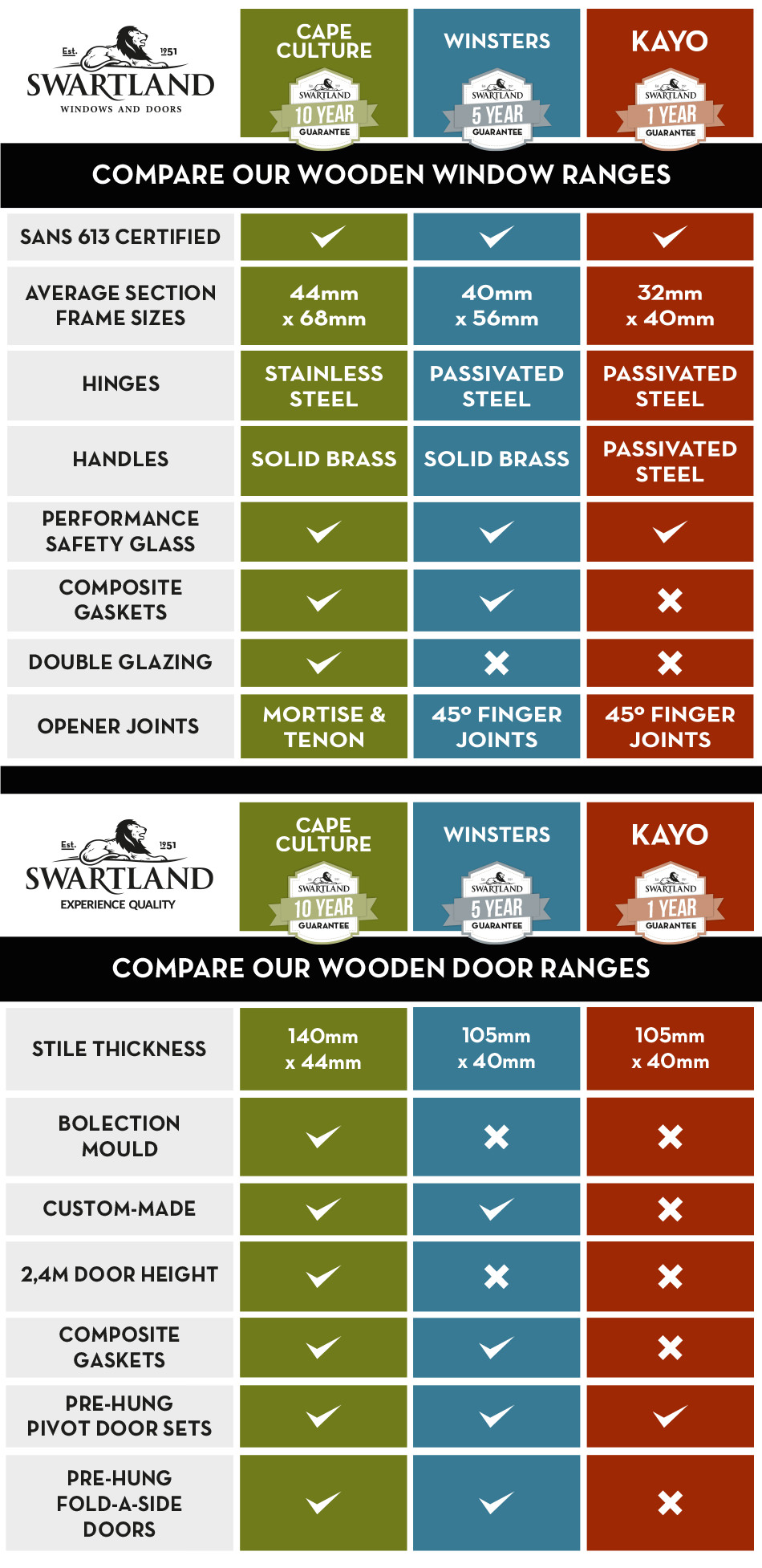 Swartland Range of wooden windows and doors